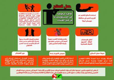 2fa5aebe2 حمل السلاح …ظاهرة مرفوضة في المجتمع ومحکومة من قبل العشائر - النخیل